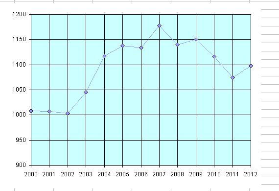 Die Mitgliederentwicklung in den letzten Jahren