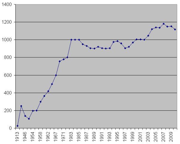 Entwicklung der Mitgliedszahlen im Verein