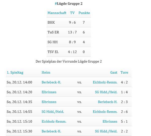 Ergebnisübersicht der Gruppe 2 in Lügde (Quelle: Lippe-Kick.de)